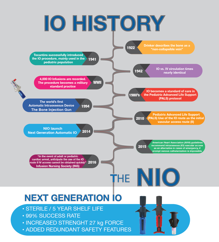 NIO Timeline History